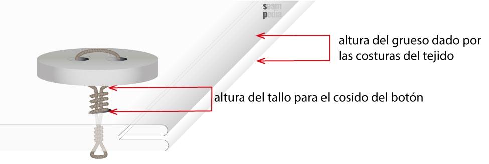 como se calcula la linea de boton