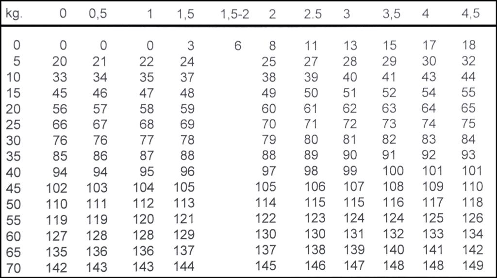 ¿Que son los coeficientes de fatiga?
