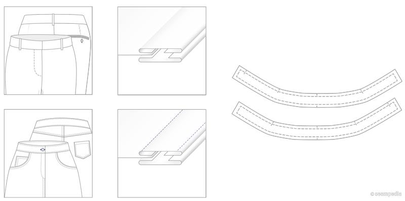 La cinturilla con forma