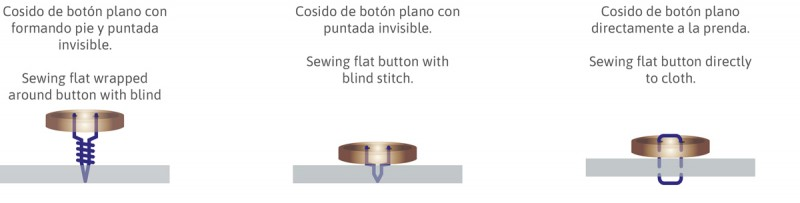2 About the button Acerca del botón