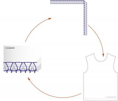 ajustar costura margen key points of a seam adjust seam margin