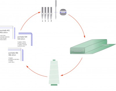 puntos clave costura ajustar costuraaguja hilo tejido adjust seam needle thread fabric