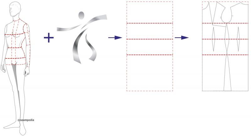 Holgura en su justa medida patron industrial pattern sloper holgura de movimiento moviment ease