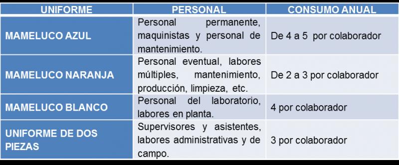 Asesoría técnico textil TIPOS DE UNIFORMES EN PLANTA Y EL CONSUMO ANUAL POR TRABAJADOR SEGÚN LOGÍSTICA