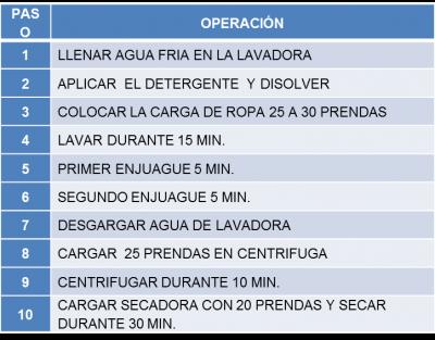11 CICLO DEL PROCESO DE LAVADO