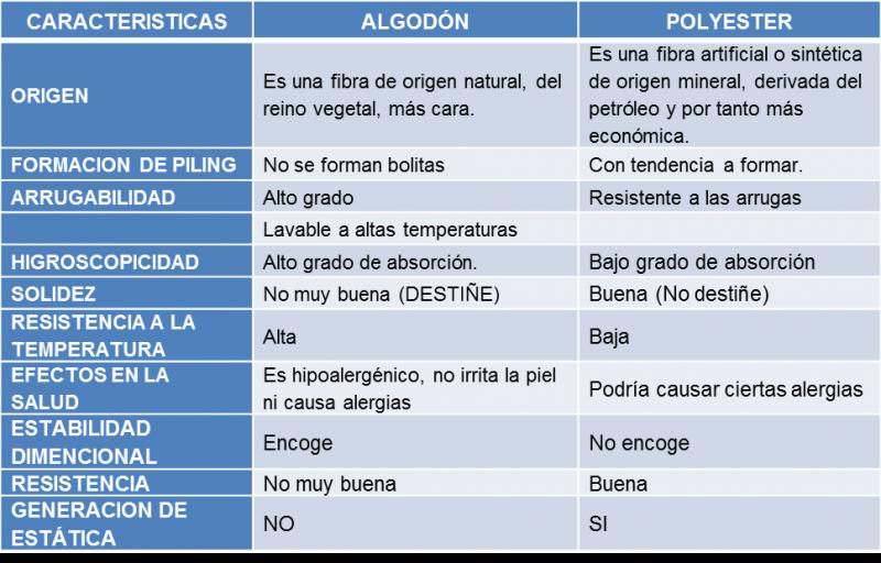 Asesoría técnico textil II 12PROPIEDADES DE LAS FIBRAS