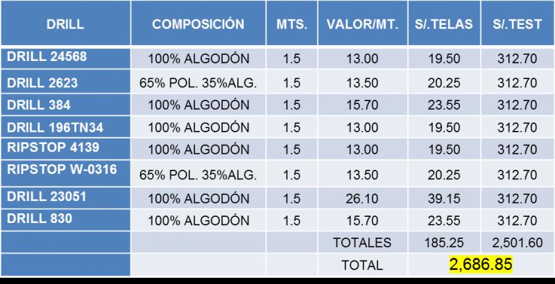 Asesoría técnico textil II COSTOS TEST DE CALIDAD POR TIPO DE DRILL