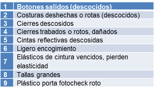 Asesoría técnico textil PROBLEMAS CON LOS UNIFORMES REPORTADOS POR LOS COLABORADORES