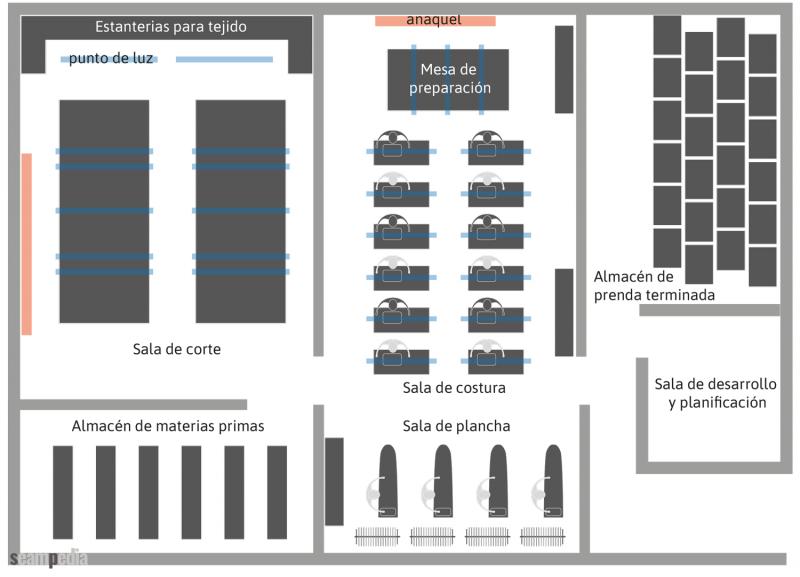 Distribución de planta de fabricación en el corte