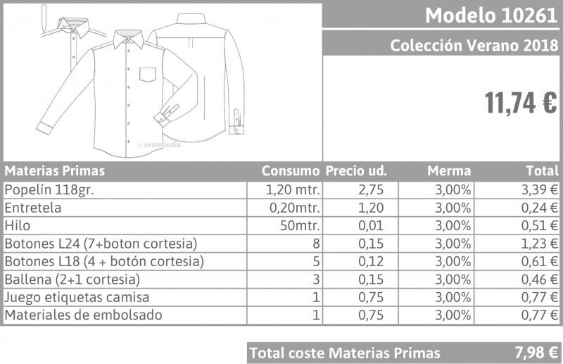 Escandallo de modelo o el cálculo de sus costes de producción en la industria de confección