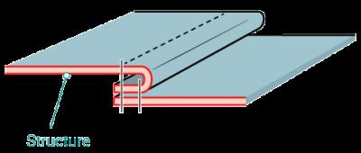 Anatomy of a Seam