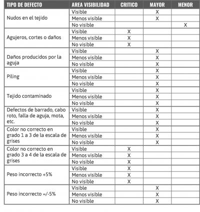 La clasificación de defectos de prenda LISTADO DE DEFECTOS DE TEJIDO