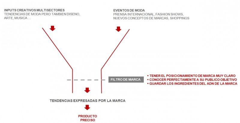 Plan de colección