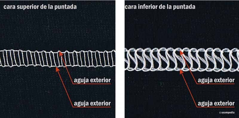 Recubridora 3 agujas con el hilo enhebrado en 2 agujas exteriores y puntada de cobertura