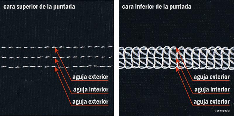 Recubridora 3 agujas con las hilo en las tres agujas sin puntada de cobertura cara superior e inferior