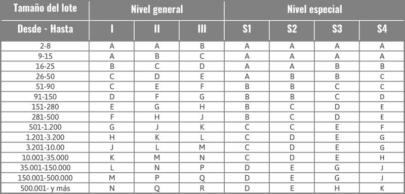 TABLA A para el calculo de tamaño de muestreo en la AQL