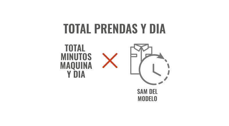 TOTAL PRENDAS DIA