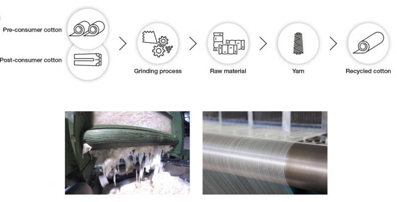 Textil Santanderina. Materias textiles recicladas y sostenibilidad