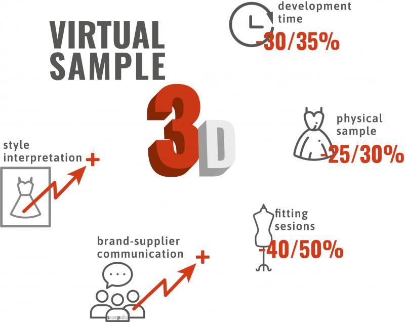 Virtual sample in 3D