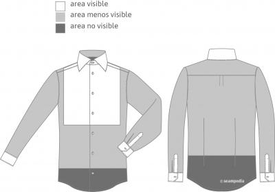 areas visibles de la camisa para la AQL para clasificar un defecto de prenda