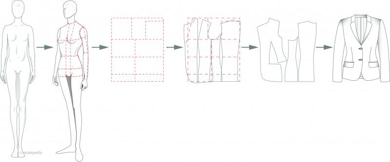 patron industrial pattern sloper