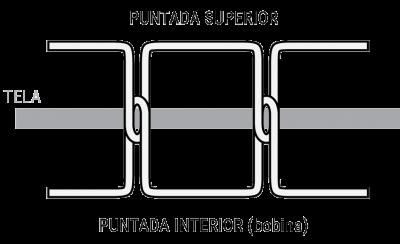 Costura vs. Puntada